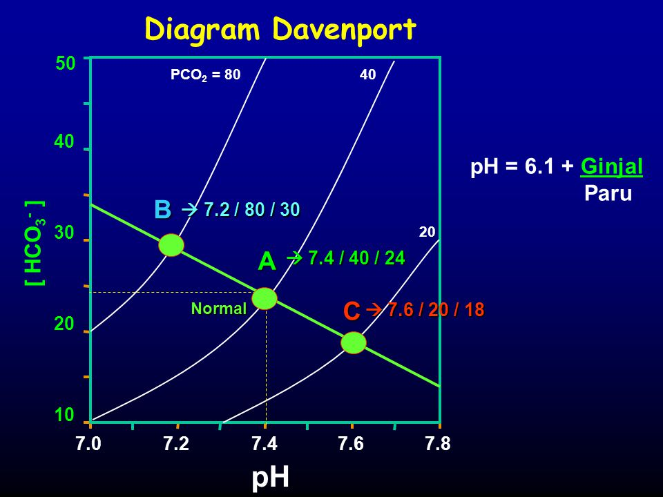 Diagram Davenport pH B A C pH = 6.1 + Ginjal Paru [ HCO3- ] 10 20 30